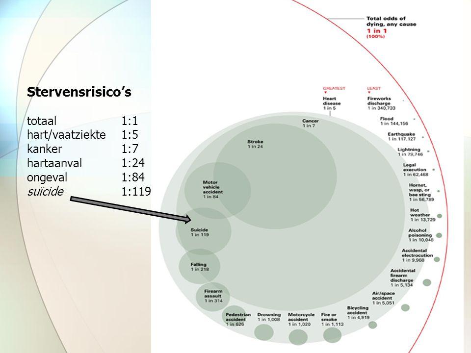 Stervensrisico's totaal 1:1 hart/vaatziekte 1:5 kanker 1:7