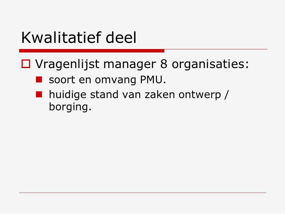 Kwalitatief deel Vragenlijst manager 8 organisaties: