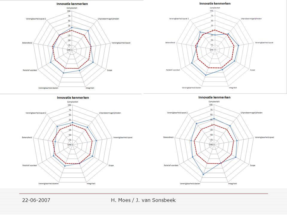 Innovatiekenmerken 22-06-2007 H. Moes / J. van Sonsbeek
