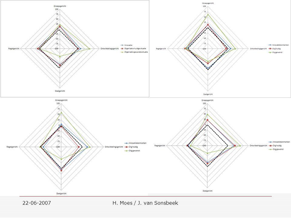 22-06-2007 H. Moes / J. van Sonsbeek