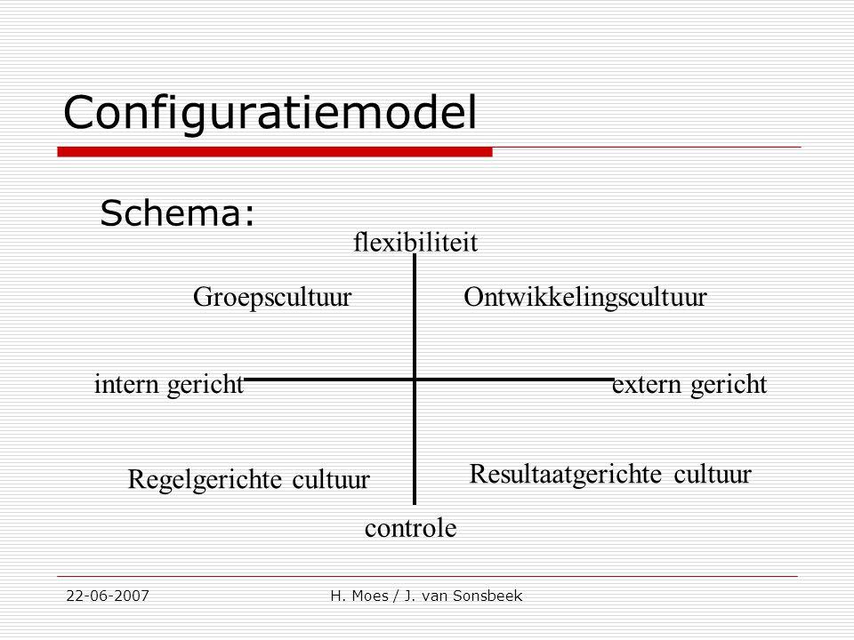 Configuratiemodel Schema: flexibiliteit controle intern gericht