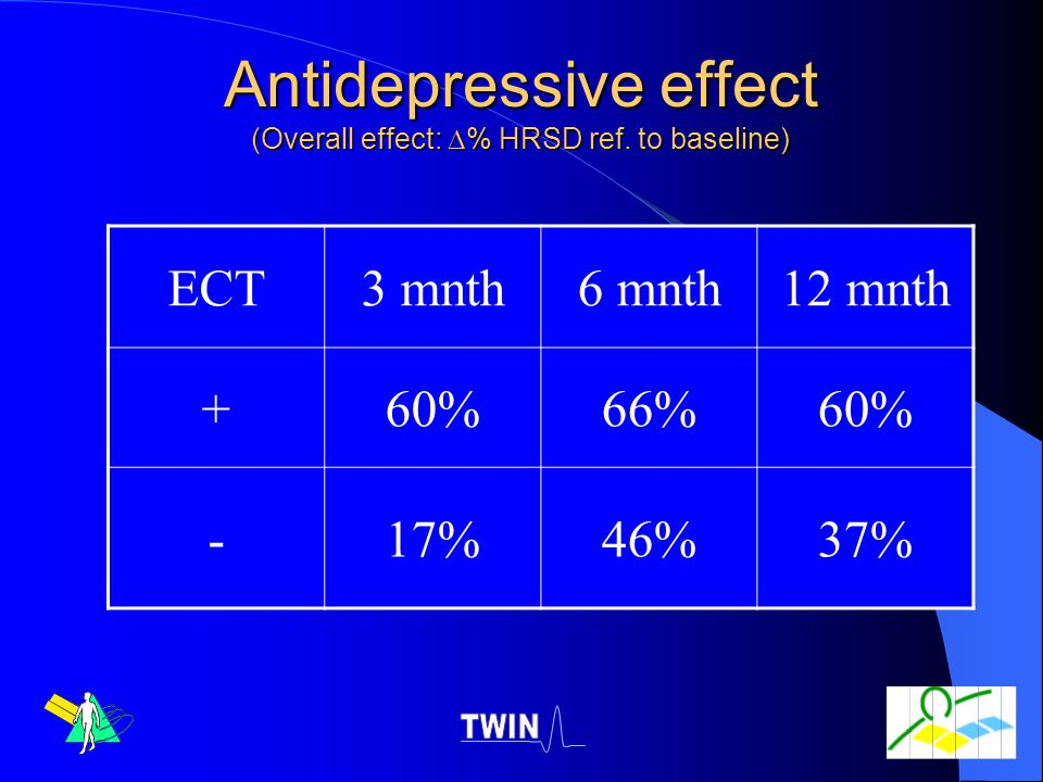 Antidepressive effect (Overall effect: % HRSD ref. to baseline)
