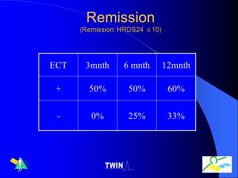 Remission (Remission: HRDS24 ≤ 10)
