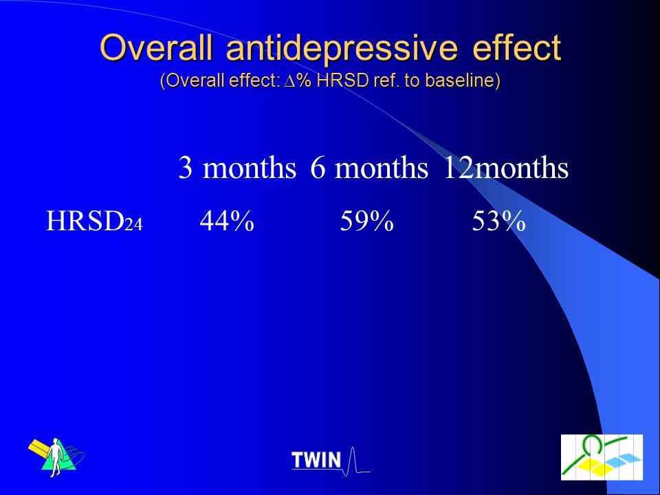 Overall antidepressive effect (Overall effect: % HRSD ref