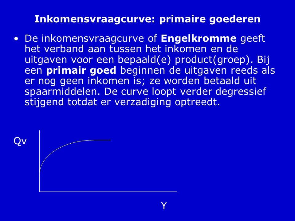 Inkomensvraagcurve: primaire goederen
