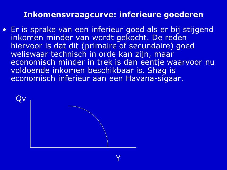 Inkomensvraagcurve: inferieure goederen