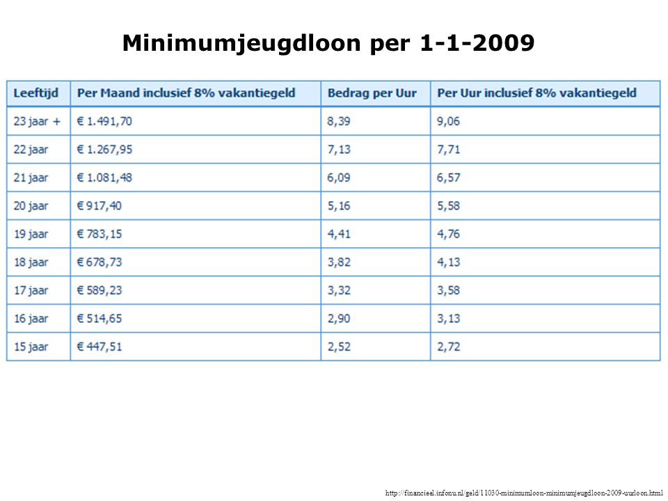 Minimumjeugdloon per 1-1-2009