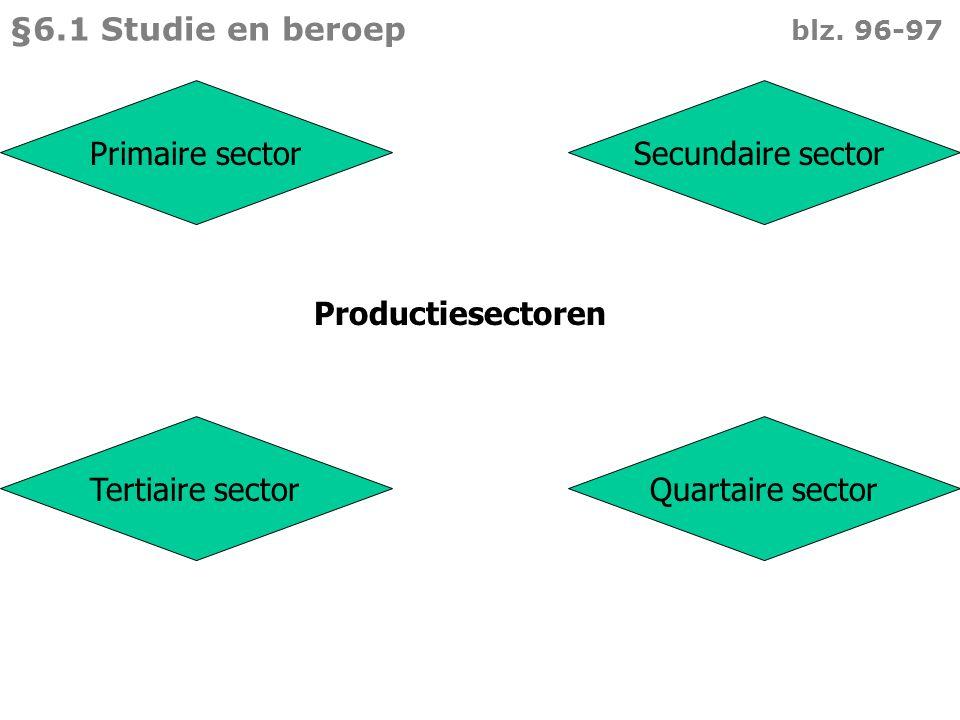 §6.1 Studie en beroep blz. 96-97 Primaire sector. Secundaire sector. Productiesectoren.