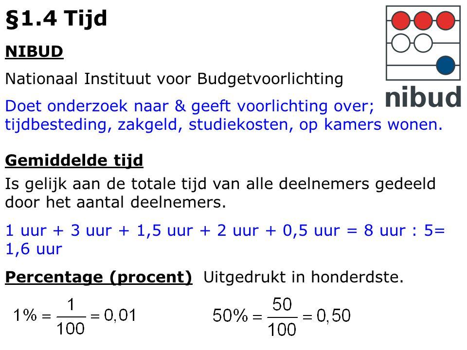 §1.4 Tijd NIBUD Nationaal Instituut voor Budgetvoorlichting