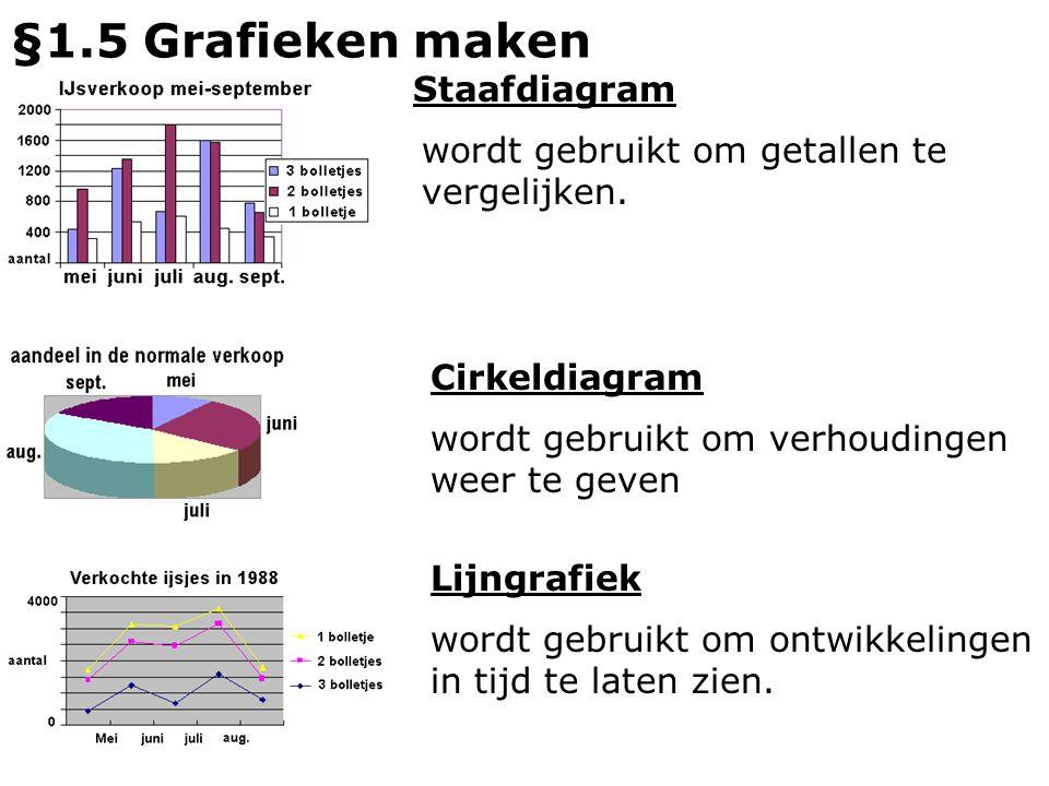 §1.5 Grafieken maken Staafdiagram