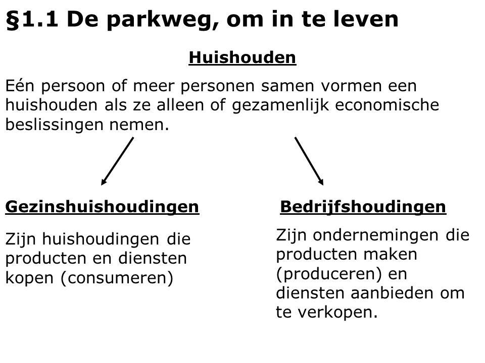 §1.1 De parkweg, om in te leven