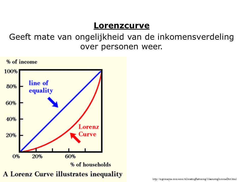 Lorenzcurve Geeft mate van ongelijkheid van de inkomensverdeling over personen weer.