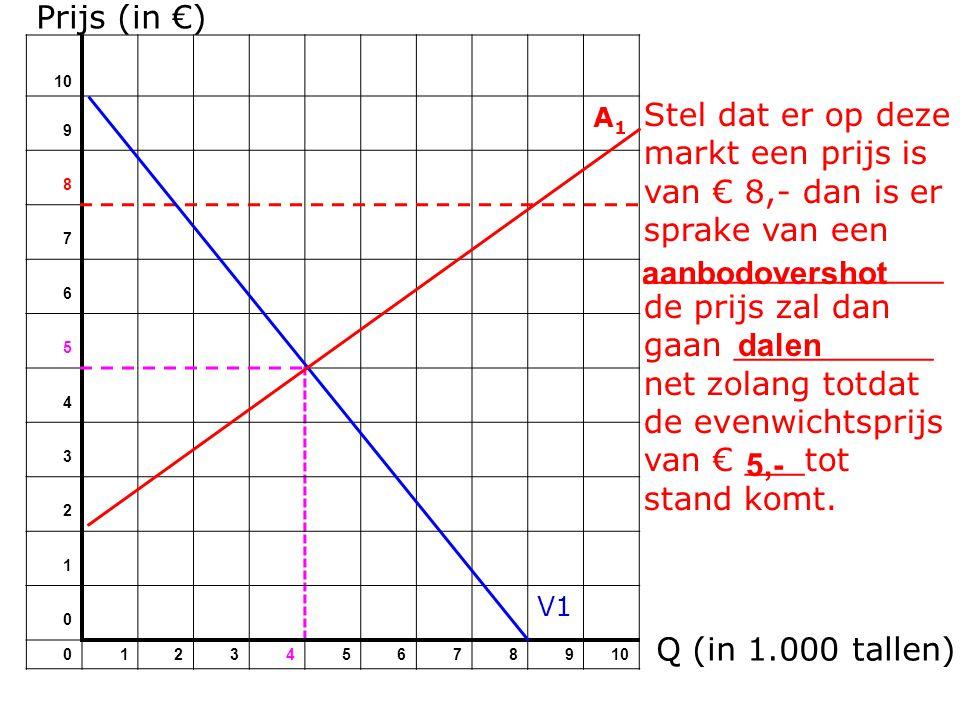 Prijs (in €) 10. 9. A1. 8. 7. 6. 5. 4. 3. 2. 1. V1.