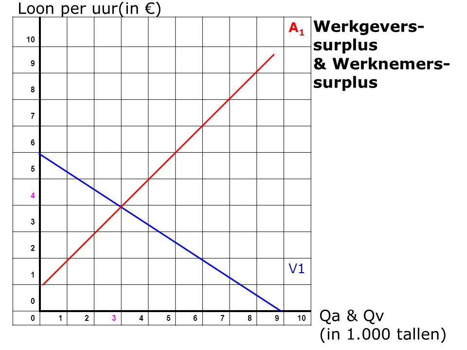 Loon per uur(in €) Werkgevers-surplus & Werknemers- surplus Qa & Qv