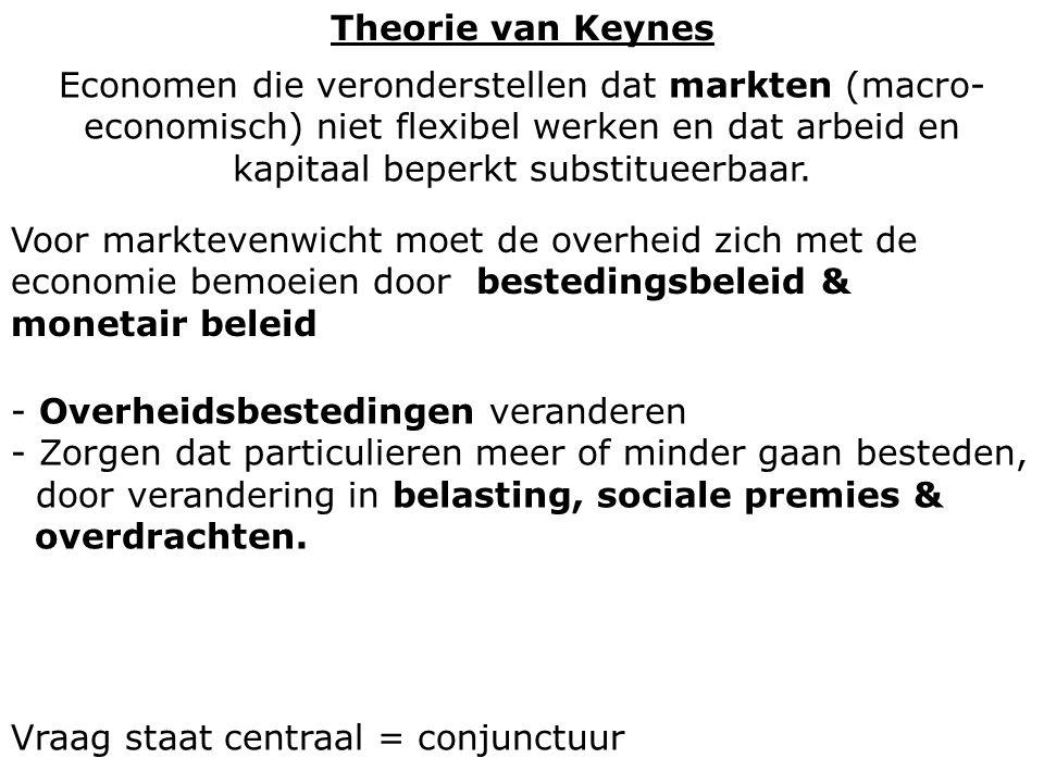 Theorie van Keynes