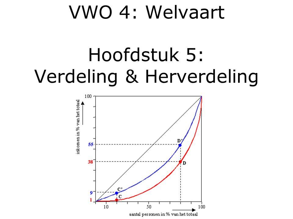 VWO 4: Welvaart Hoofdstuk 5: Verdeling & Herverdeling