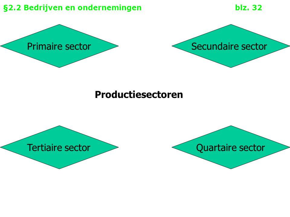 §2.2 Bedrijven en ondernemingen blz. 32