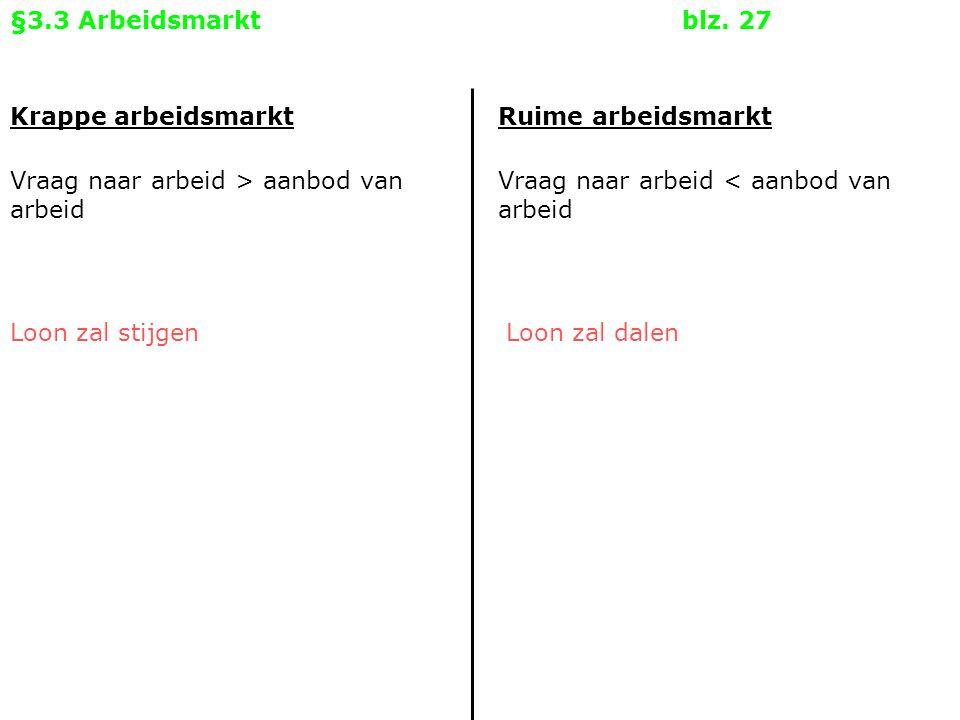 §3.3 Arbeidsmarkt blz. 27 Krappe arbeidsmarkt. Ruime arbeidsmarkt. Vraag naar arbeid > aanbod van arbeid.