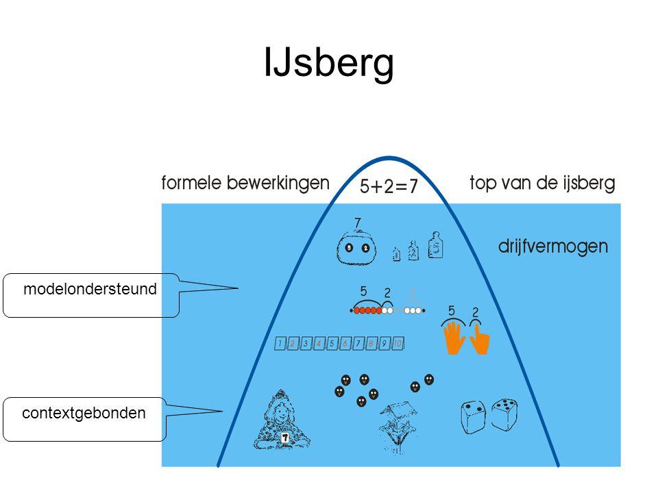 IJsberg modelondersteund contextgebonden