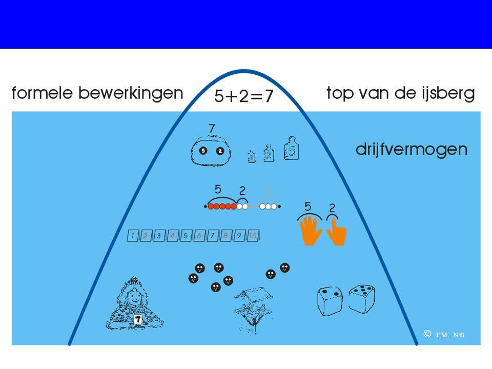 Het drijfvermogen omvat globaal het werken met contexten, (eventueel) modellen en materialen en het bestuderen van getalrelaties. Pas daarna komen we bij het topje van de ijsberg: de formele bewerkingen.