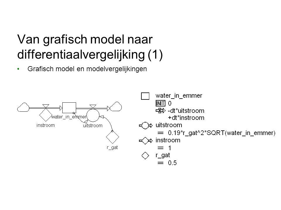 Van grafisch model naar differentiaalvergelijking (1)