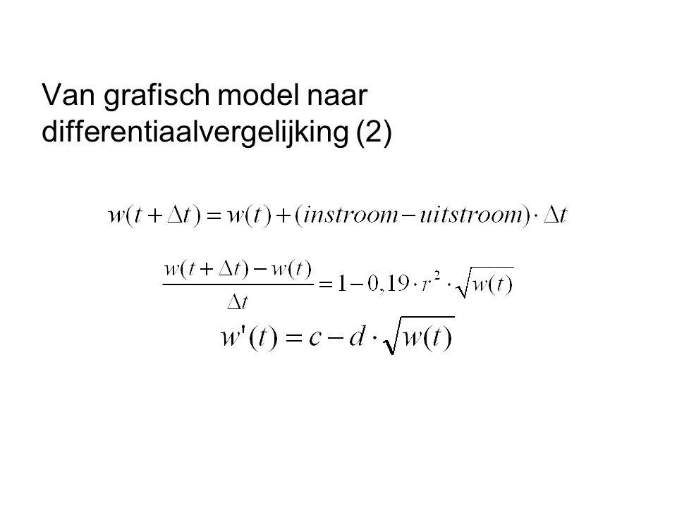 Van grafisch model naar differentiaalvergelijking (2)