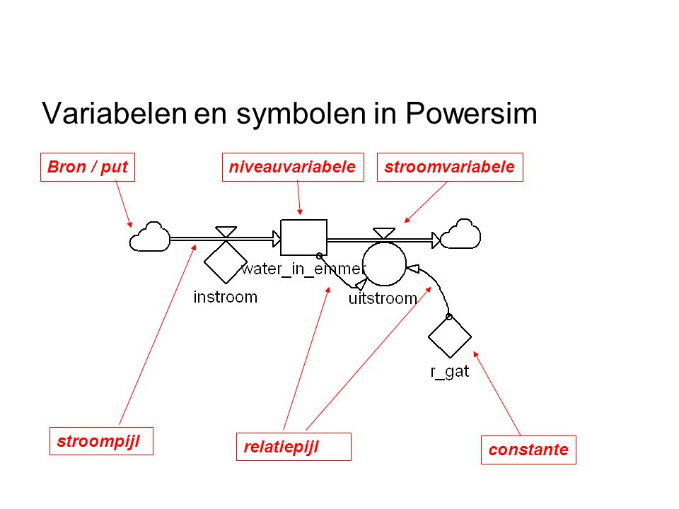 Variabelen en symbolen in Powersim
