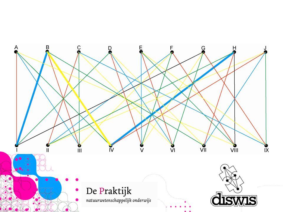 Wat we zeker weten is dat er twee kleuren zijn waarvoor geldt dat ze niet in zowel H en VIII uitkomen. Er komen namelijk maximaal k lijnen samen in H en er is iig een lijn niet gekleurd, dus daar moet een kleur over zijn. In ons geval is dat geel. Evenzo voor VIII, waarbij in ons geval blauw over is. Met deze twee kleuren gaan we nu aan de slag.