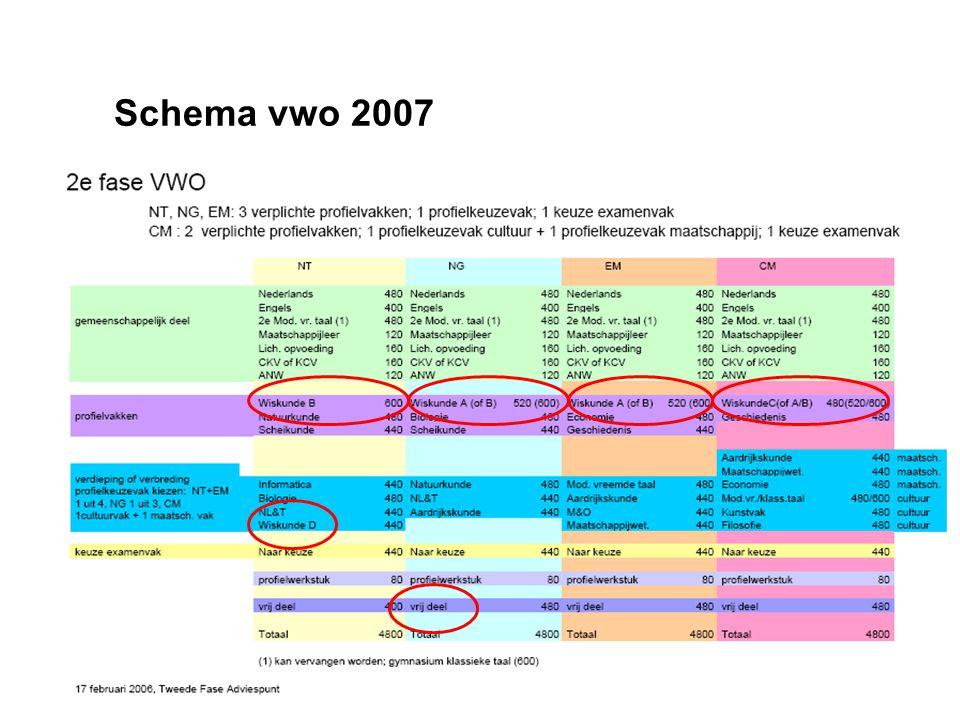 Schema vwo 2007