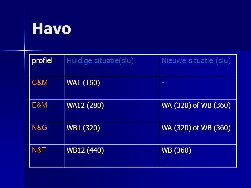 Havo profiel Huidige situatie(slu) Nieuwe situatie (slu) C&M WA1 (160)
