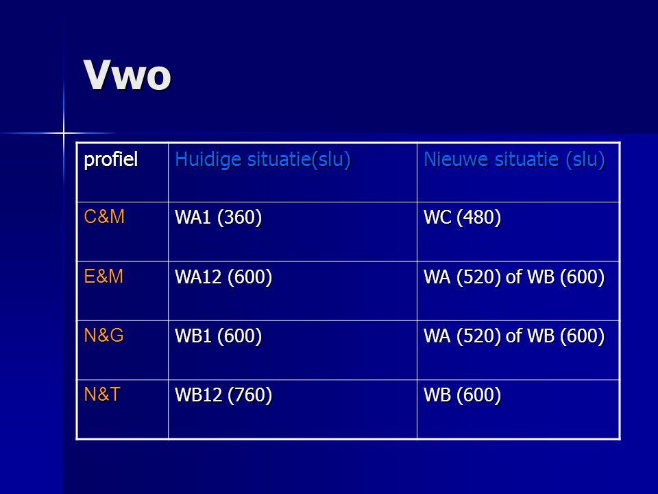 Vwo profiel Huidige situatie(slu) Nieuwe situatie (slu) C&M WA1 (360)
