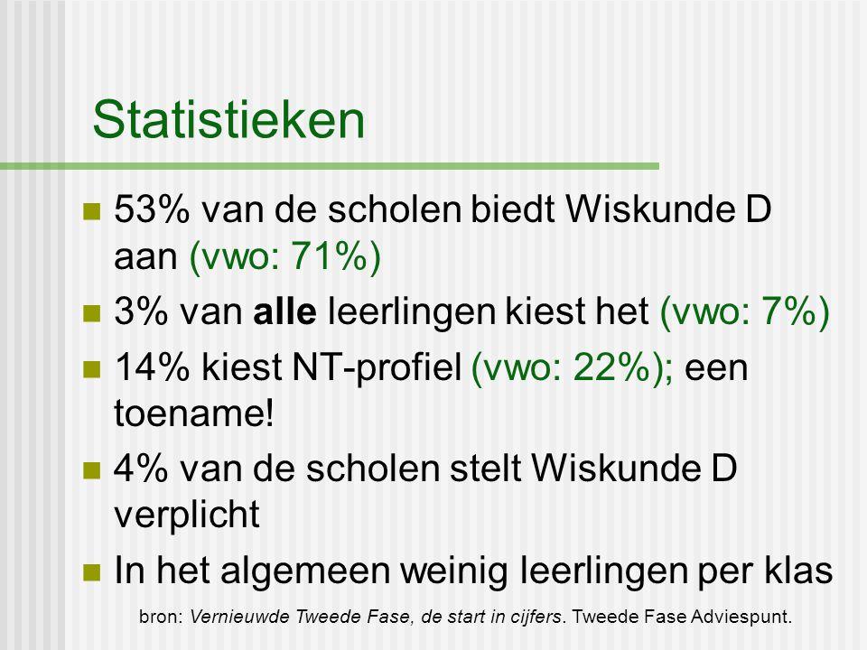 Statistieken 53% van de scholen biedt Wiskunde D aan (vwo: 71%)