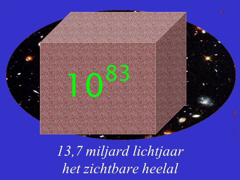 13,7 miljard lichtjaar het zichtbare heelal