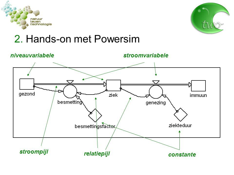 2. Hands-on met Powersim niveauvariabele stroomvariabele stroompijl