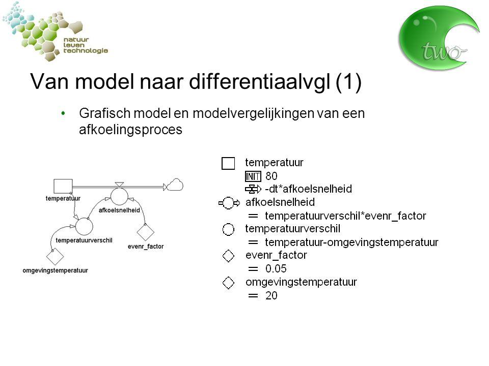 Van model naar differentiaalvgl (1)