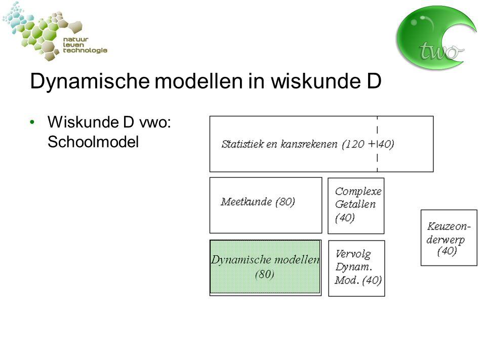 Dynamische modellen in wiskunde D