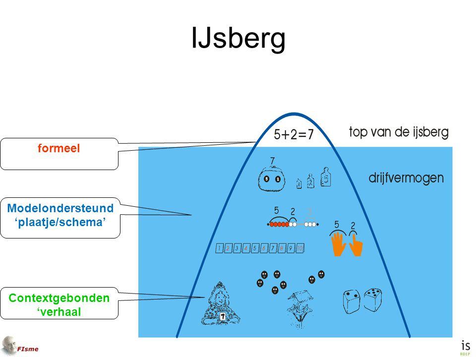 IJsberg formeel Modelondersteund 'plaatje/schema' Contextgebonden