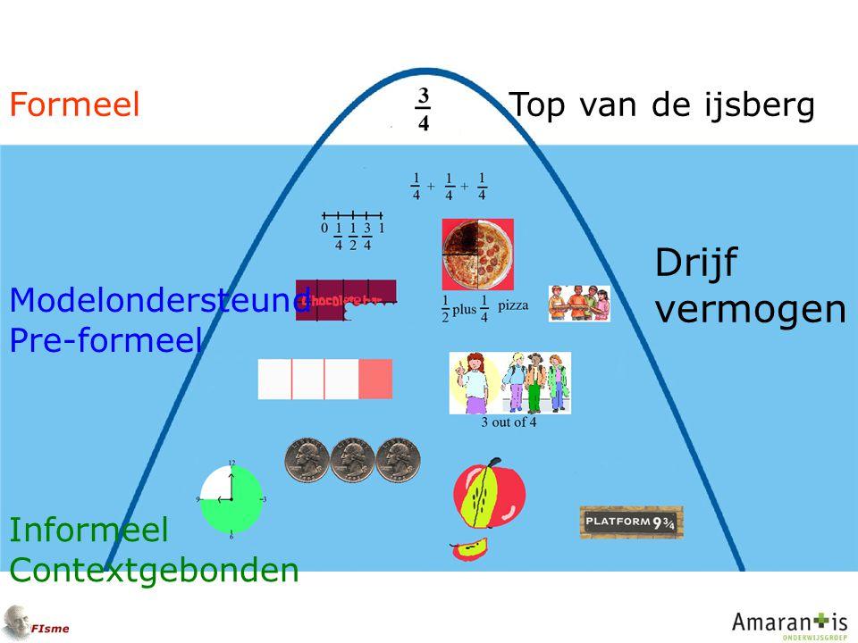 Drijf vermogen Formeel Top van de ijsberg Modelondersteund Pre-formeel