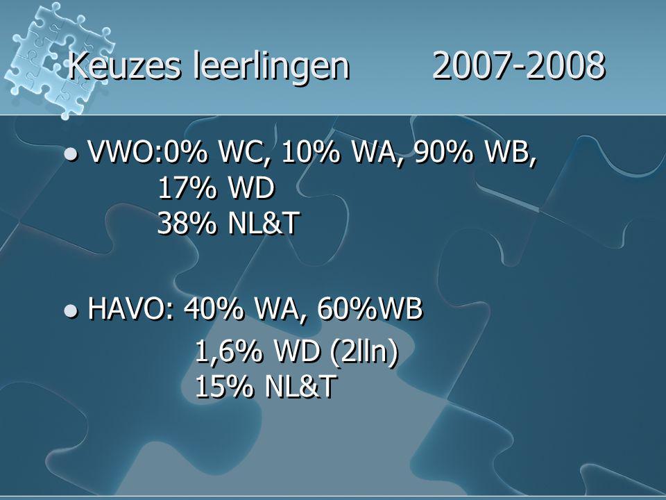 Keuzes leerlingen 2007-2008 VWO:0% WC, 10% WA, 90% WB, 17% WD 38% NL&T
