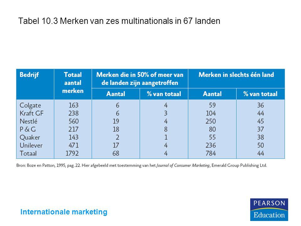 Tabel 10.3 Merken van zes multinationals in 67 landen