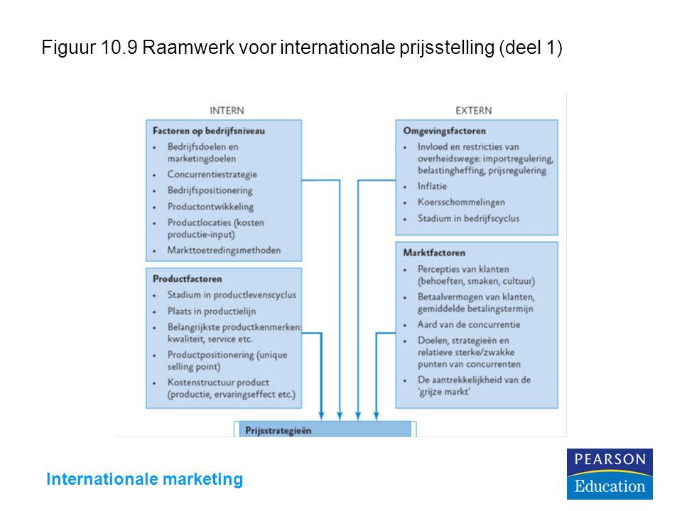 Figuur 10.9 Raamwerk voor internationale prijsstelling (deel 1)