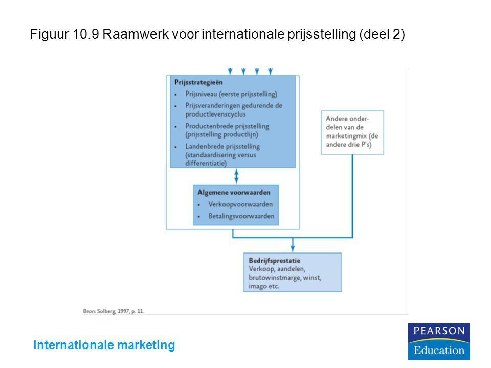 Figuur 10.9 Raamwerk voor internationale prijsstelling (deel 2)