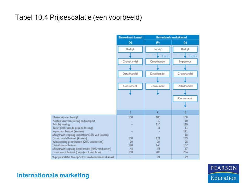 Tabel 10.4 Prijsescalatie (een voorbeeld)