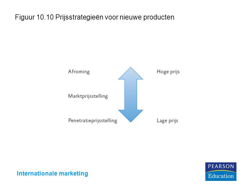 Figuur 10.10 Prijsstrategieën voor nieuwe producten
