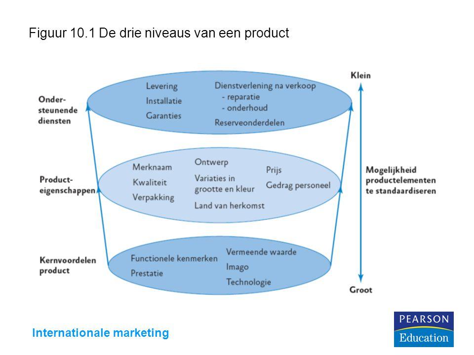 Figuur 10.1 De drie niveaus van een product