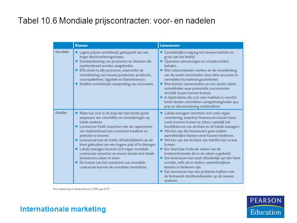 Tabel 10.6 Mondiale prijscontracten: voor- en nadelen