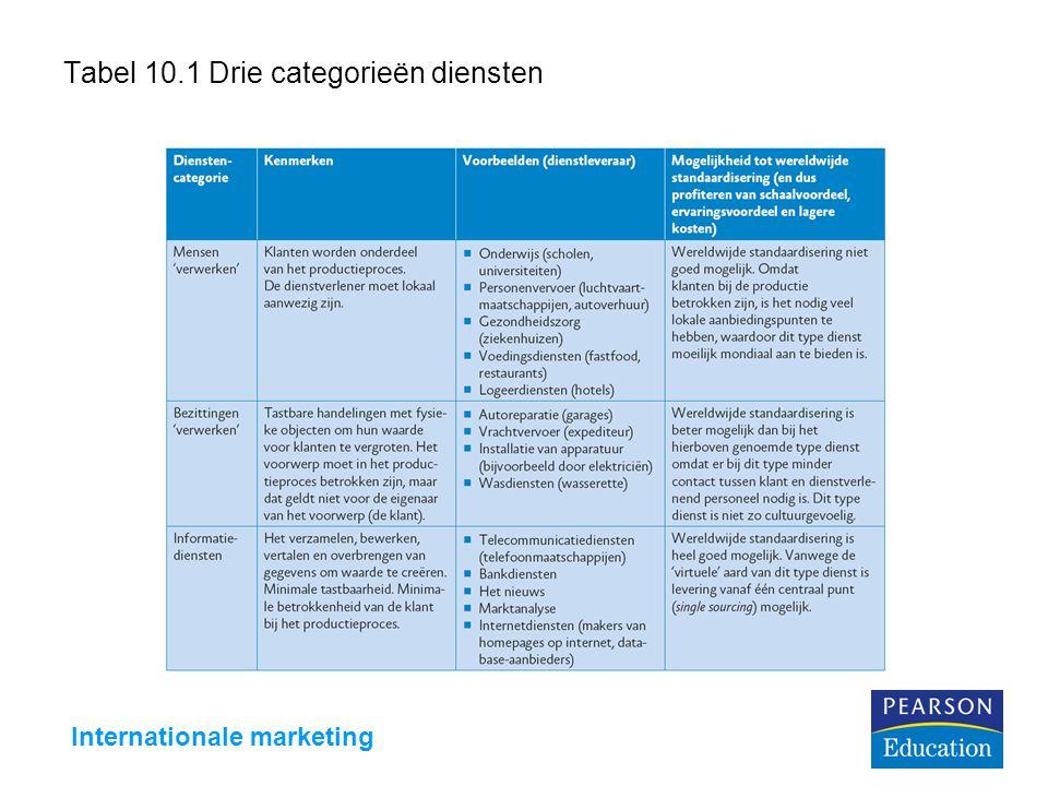 Tabel 10.1 Drie categorieën diensten
