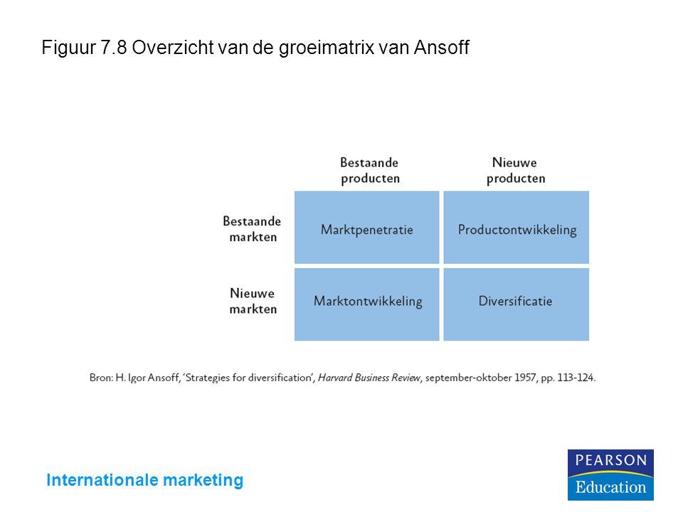 Figuur 7.8 Overzicht van de groeimatrix van Ansoff