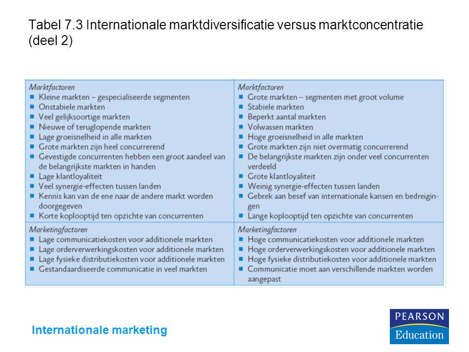 Internationale marketing
