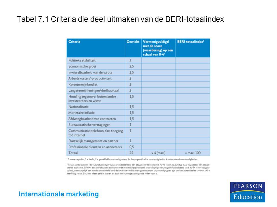 Tabel 7.1 Criteria die deel uitmaken van de BERI-totaalindex